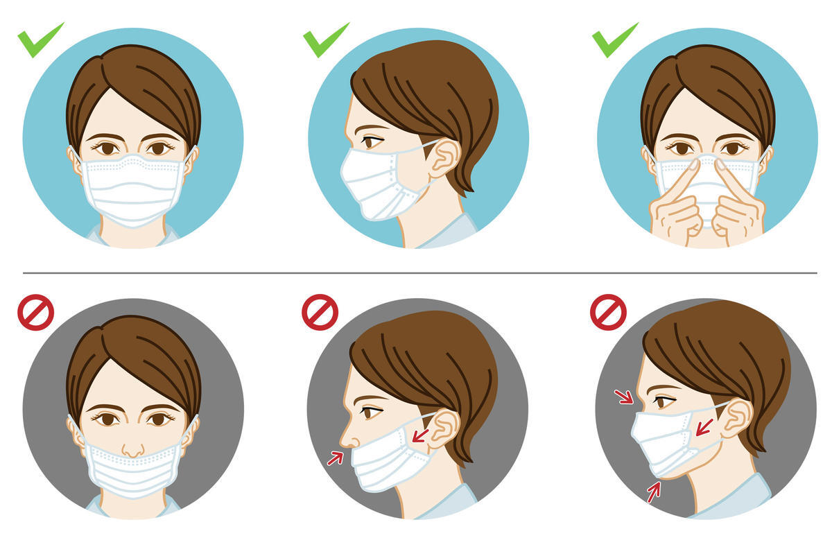 A guideline of how to appropriately wear a mask: Above the nose and below the chin.